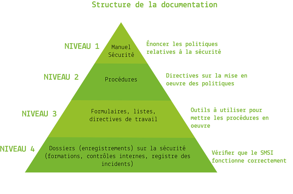 structure de documentation ISO 27001